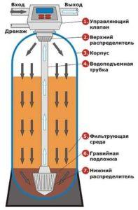 Принцип очистки воды в засыпном фильтре