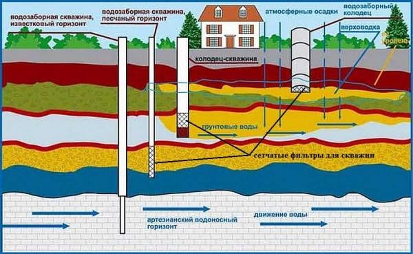 четыре подземных уровня