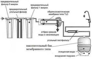 Пример системы очищения воды из скважины