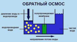 Принцип работы системы обратного осмоса