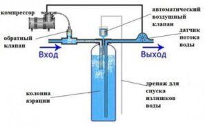 Способ очищения воды от железа